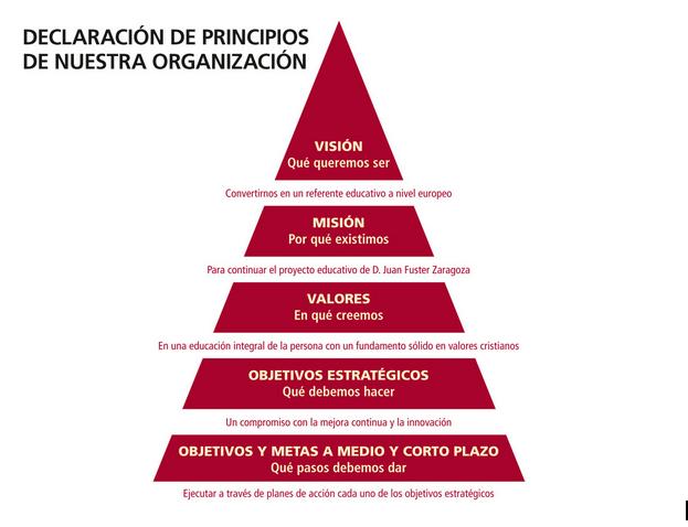 Declaracion de principios Colegio Internacional Lope de Vega