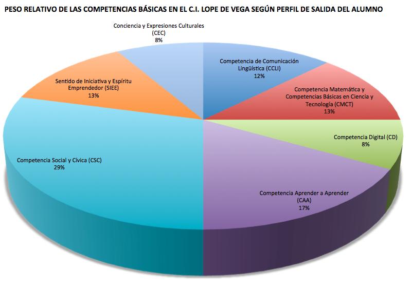 Competencias de un alumno en el Colegio Internacional Lope de Vega